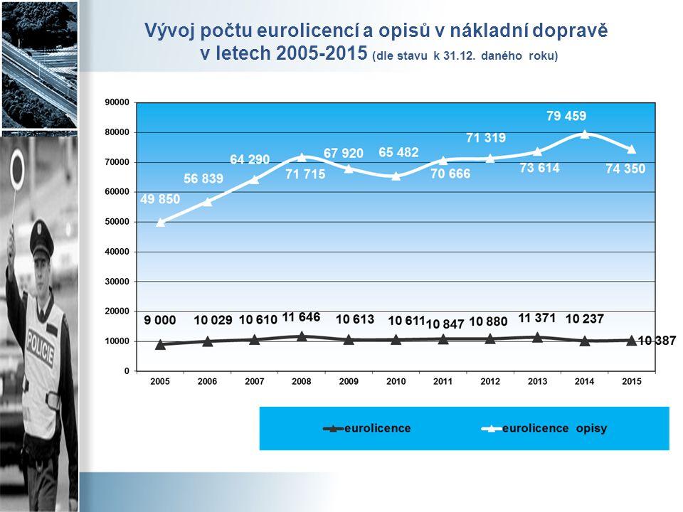 Vývoj počtu eurolicencí a opisů v nákladní dopravě v letech 2005-2015 (dle stavu k 31.12. daného roku)