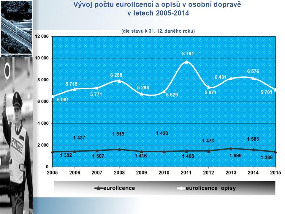 Vývoj počtu eurolicencí a opisů v osobní dopravě v letech 2005-2014 (dle stavu k 31. 12. daného roku)