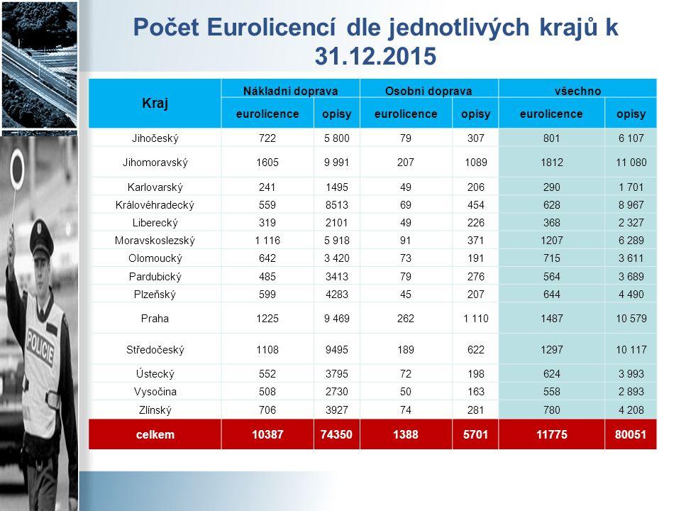 Počet Eurolicencí dle jednotlivých krajů k 31.12.2015 Kraj Nákladní dopravaOsobní dopravavšechno eurolicenceopisyeurolicenceopisyeurolicenceopisy Jiho