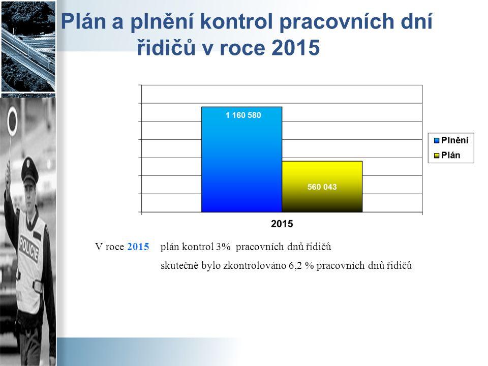 Plán a plnění kontrol pracovních dní řidičů v roce 2015 V roce 2015 plán kontrol 3% pracovních dnů řidičů skutečně bylo zkontrolováno 6,2 % pracovních dnů řidičů