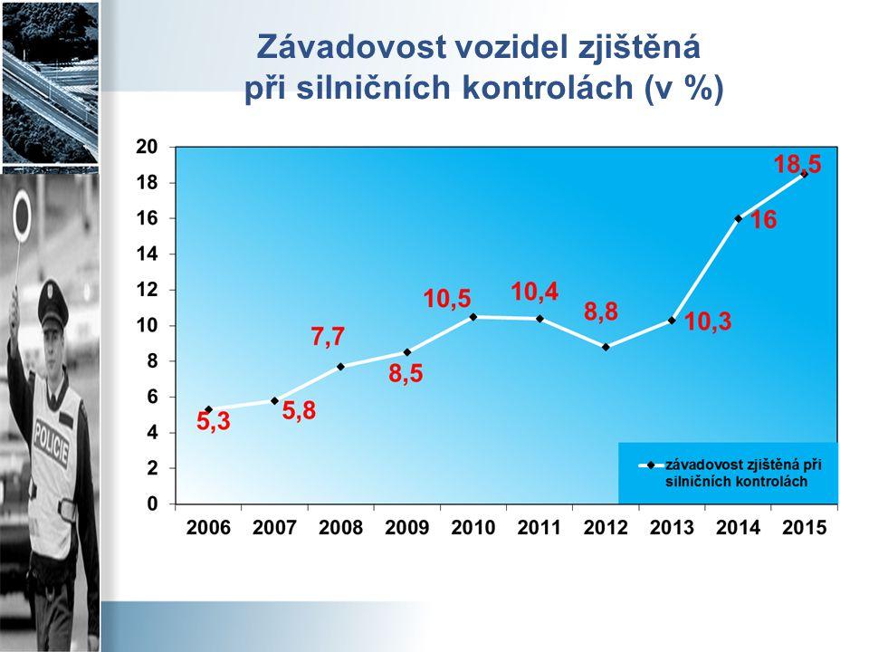 Závadovost vozidel zjištěná při silničních kontrolách (v %)