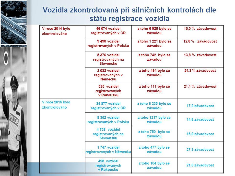 Vozidla zkontrolovaná při silničních kontrolách dle státu registrace vozidla V roce 2014 bylo zkontrolováno 46 074 vozidel registrovaných v ČR z toho 6 925 bylo se závadou 15,0 % závadovost 9 490 vozidel registrovaných v Polsku z toho 1 221 bylo se závadou 12,8 % závadovost 5 376 vozidel registrovaných na Slovensku z toho 742 bylo se závadou 13,8 % závadovost 2 032 vozidel registrovaných v Německu z toho 494 bylo se závadou 24,3 % závadovost 525 vozidel registrovaných v Rakousku z toho 111 bylo se závadou 21,1 % závadovost V roce 2015 bylo zkontrolováno 34 877 vozidel registrovaných v ČR z toho 6 235 bylo se závadou 17,9 závadovost 8 352 vozidel registrovaných v Polsku z toho 1217 bylo se závadou 14,6 závadovost 4 728 vozidel registrovaných na Slovensku z toho 750 bylo se závadou 15,9 závadovost 1 747 vozidel registrovaných v Německu z toho 477 bylo se závadou 27,3 závadovost 495 vozidel registrovaných v Rakousku z toho 104 bylo se závadou 21,0 závadovost