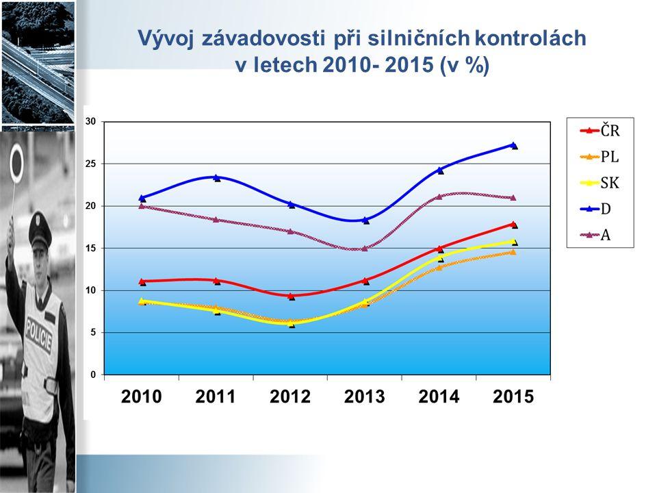 Vývoj závadovosti při silničních kontrolách v letech 2010- 2015 (v %)