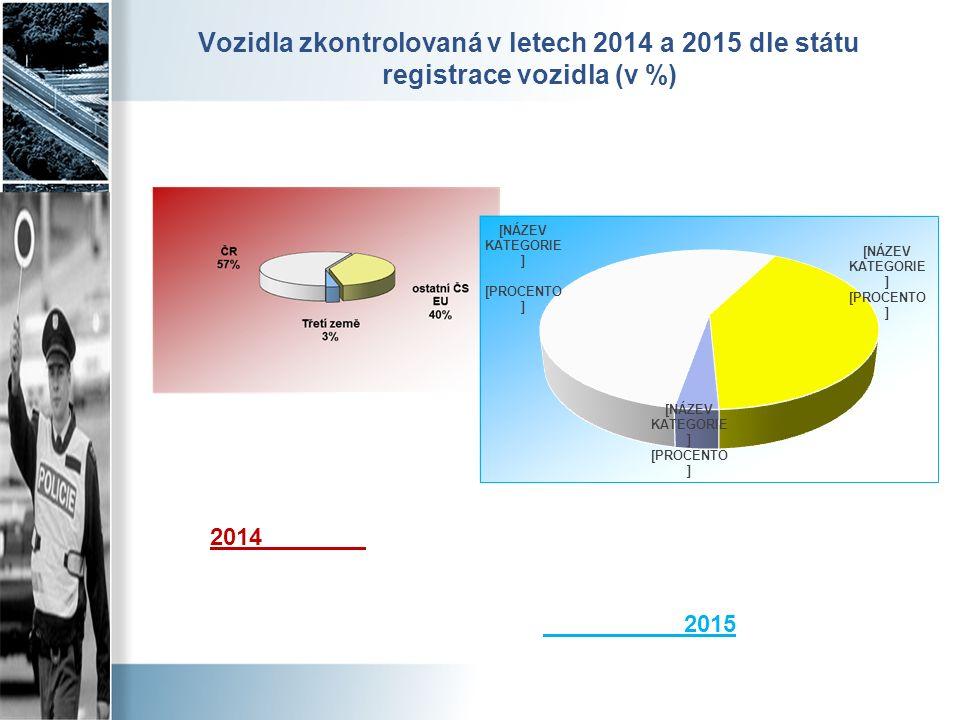 Vozidla zkontrolovaná v letech 2014 a 2015 dle státu registrace vozidla (v %) 2014 2015