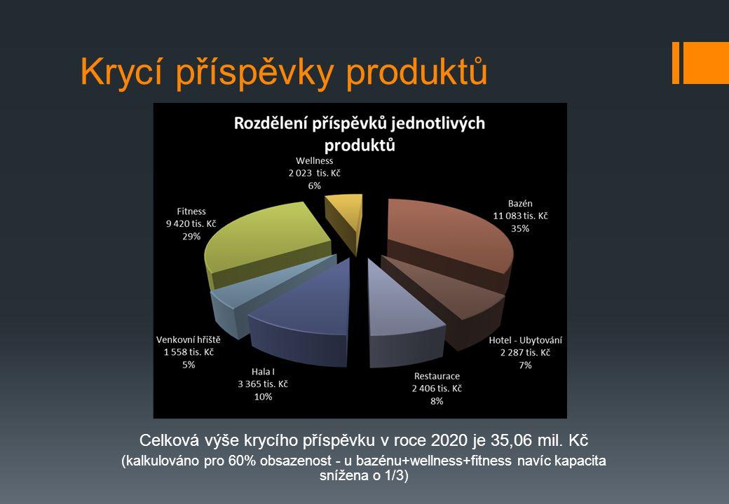 Krycí příspěvky produktů Celková výše krycího příspěvku v roce 2020 je 35,06 mil.