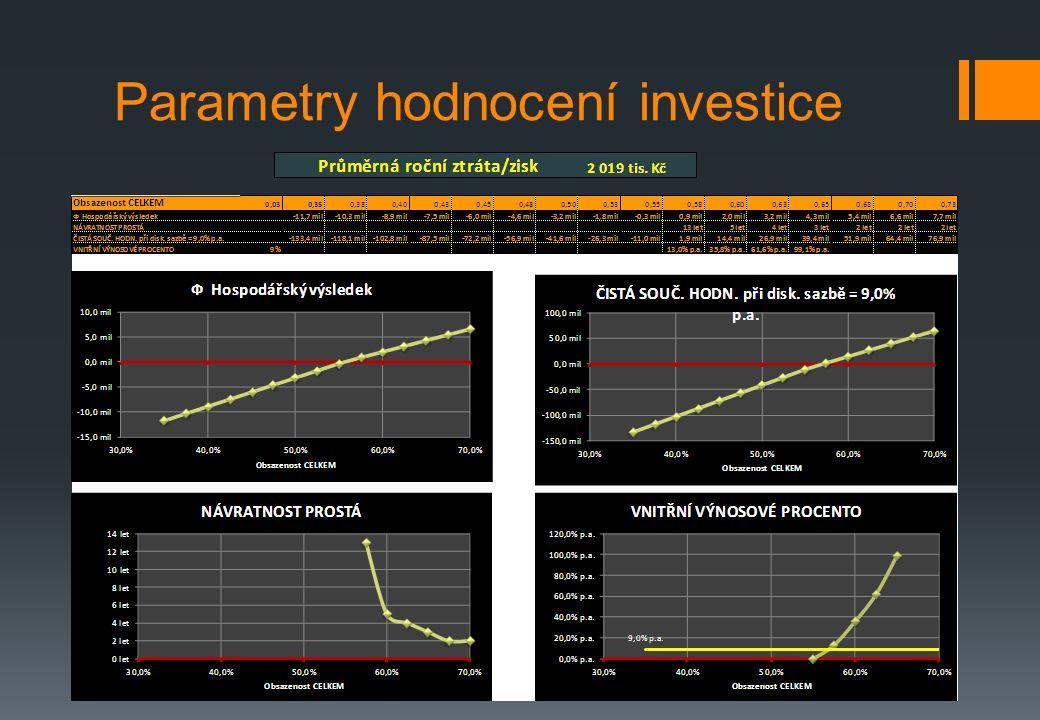 Parametry hodnocení investice