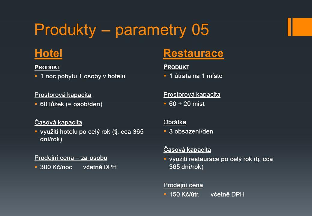 HotelRestaurace Produkty – parametry 05 P RODUKT  1 noc pobytu 1 osoby v hotelu Prostorová kapacita  60 lůžek (= osob/den) Časová kapacita  využití hotelu po celý rok (tj.
