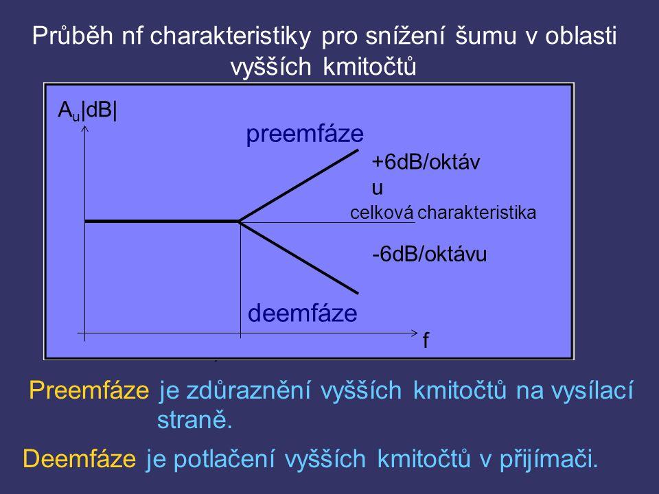 Průběh nf charakteristiky pro snížení šumu v oblasti vyšších kmitočtů Preemfáze je zdůraznění vyšších kmitočtů na vysílací straně.