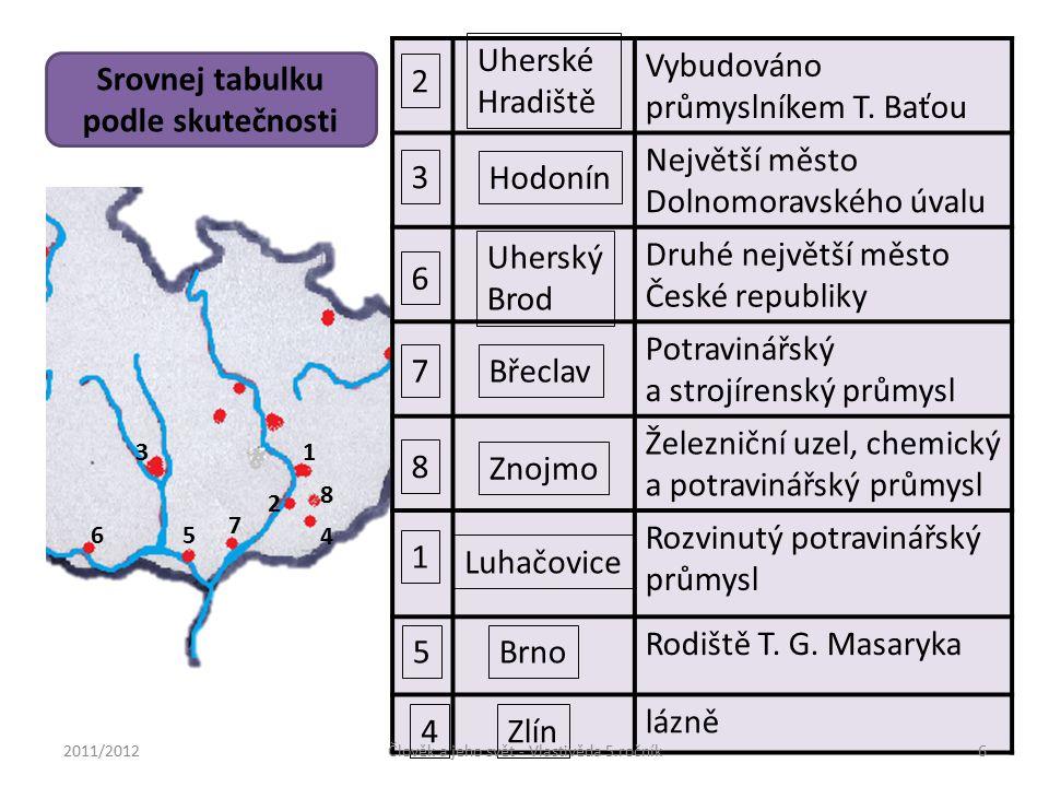 Označ nejrozšířenější průmyslová odvětví jižní a střední Moravy Průmysl paliv a energetiky Hutnictví Strojírenství Chemický průmysl Dřevozpracující průmysl Papírenský průmysl Sklářství Keramický průmysl Textilní a oděvní průmysl, obuv Potravinářský průmysl Vyber nejrozšířenější plodiny, které se pěstují v této oblasti a chovaná užitková zvířata Cukrovka Brambory Len Řepka Zelenina Ovoce Vinná réva Chmel Obilniny Skot Prasata Drůbež Ovce Ryby Koně 2011/2012Člověk a jeho svět - Vlastivěda 5.ročník7