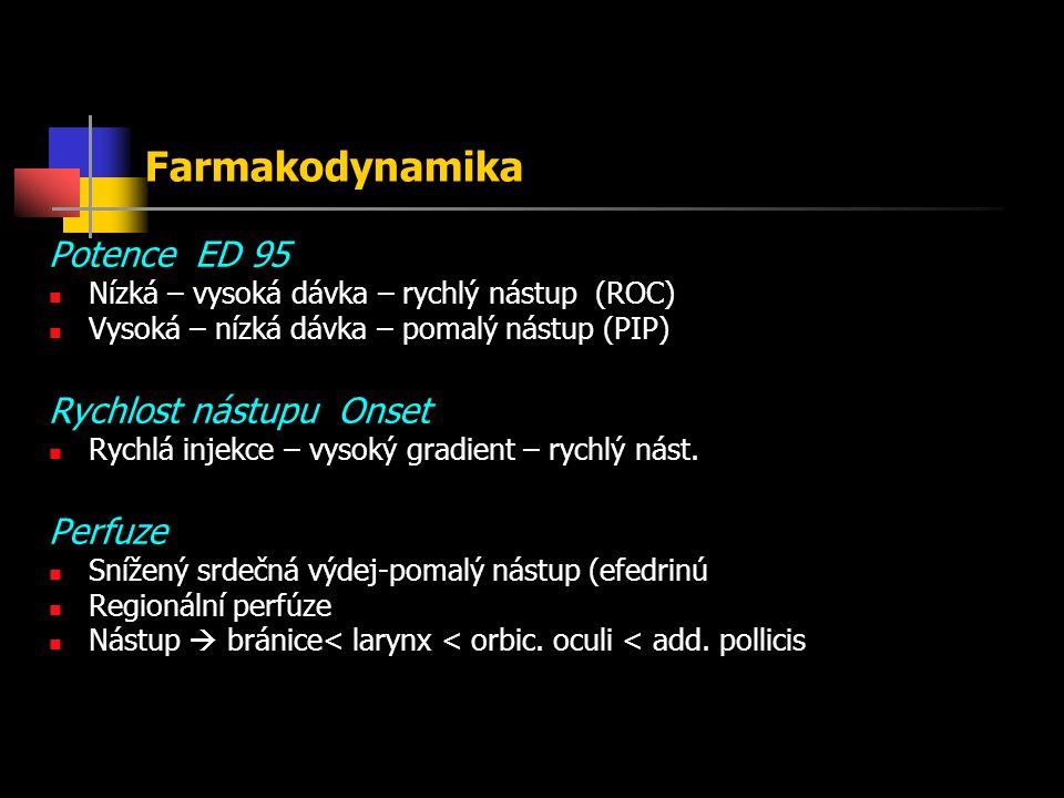 Farmakodynamika Potence ED 95 Nízká – vysoká dávka – rychlý nástup (ROC) Vysoká – nízká dávka – pomalý nástup (PIP) Rychlost nástupu Onset Rychlá injekce – vysoký gradient – rychlý nást.