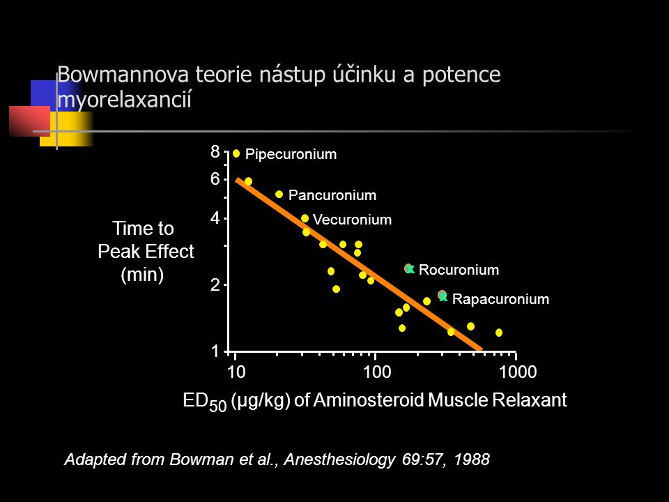 Bowmannova teorie nástup účinku a potence myorelaxancií Adapted from Bowman et al., Anesthesiology 69:57, 1988 1 2 4 6 8 Peak Effect 101001000 Time to