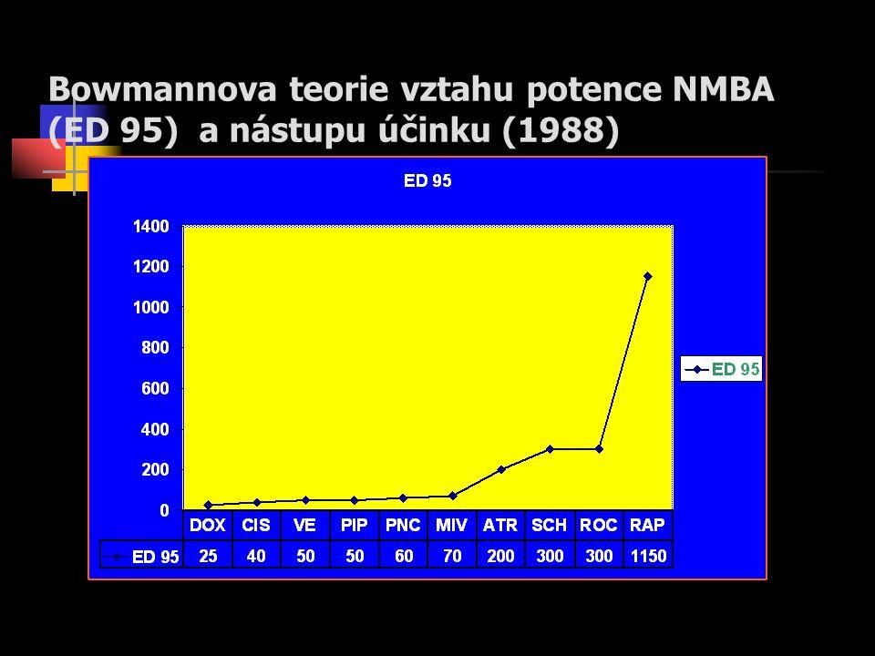 Bowmannova teorie vztahu potence NMBA (ED 95) a nástupu účinku (1988)