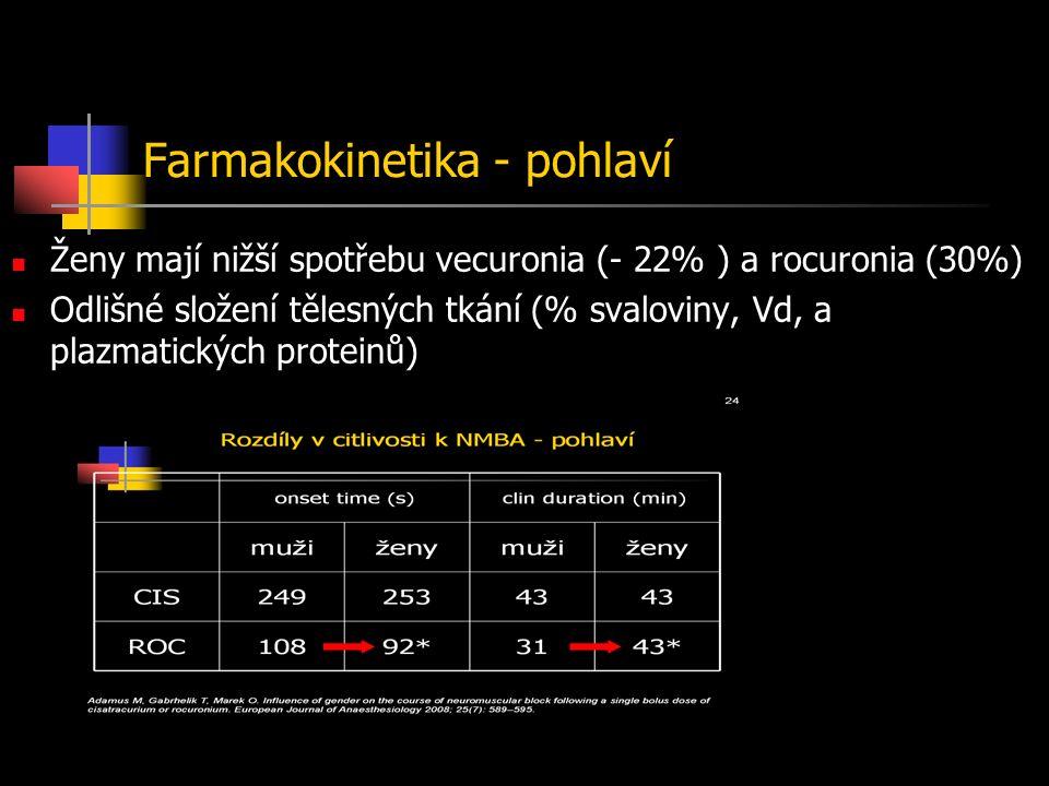 Farmakokinetika - pohlaví Ženy mají nižší spotřebu vecuronia (- 22% ) a rocuronia (30%) Odlišné složení tělesných tkání (% svaloviny, Vd, a plazmatických proteinů)
