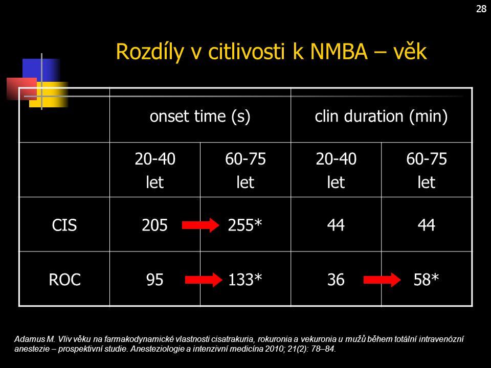 28 Rozdíly v citlivosti k NMBA – věk onset time (s)clin duration (min) 20-40 let 60-75 let 20-40 let 60-75 let CIS205255*44 ROC95133*3658* Adamus M.
