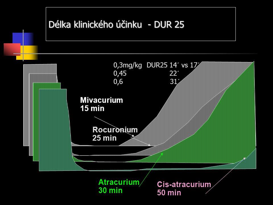Délka klinického účinku - DUR 25 Mivacurium 15 min Rocuronium 25 min Atracurium 30 min Cis-atracurium 50 min 0,3mg/kg DUR25 14´ vs 17´ 0,45 22´ 0,6 31´