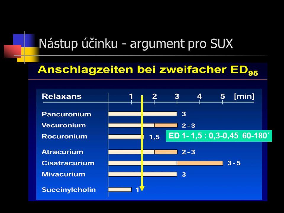 Nástup účinku - argument pro SUX ED 1- 1,5 : 0,3-0,45 60-180´
