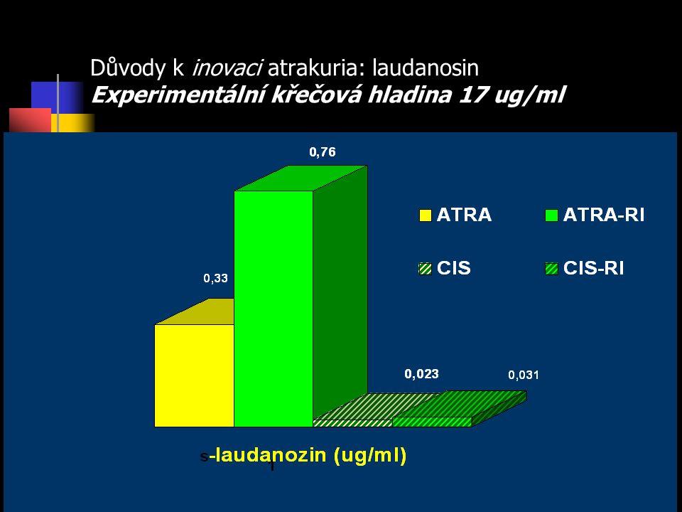 Důvody k inovaci atrakuria: laudanosin Experimentální křečová hladina 17 ug/ml