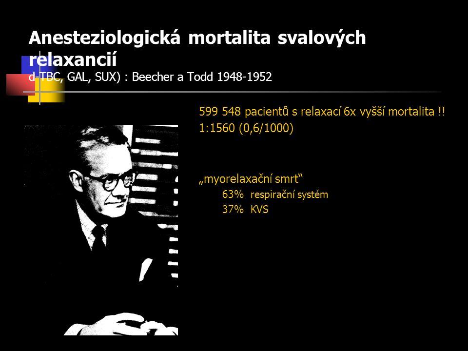 Anesteziologická mortalita svalových relaxancií d-TBC, GAL, SUX) : Beecher a Todd 1948-1952 599 548 pacientů s relaxací 6x vyšší mortalita !.