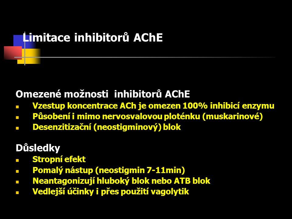 Limitace inhibitorů AChE Omezené možnosti inhibitorů AChE Vzestup koncentrace ACh je omezen 100% inhibicí enzymu Působení i mimo nervosvalovou ploténku (muskarinové) Desenzitizační (neostigminový) blok Důsledky Stropní efekt Pomalý nástup (neostigmin 7-11min) Neantagonizují hluboký blok nebo ATB blok Vedlejší účinky i přes použití vagolytik