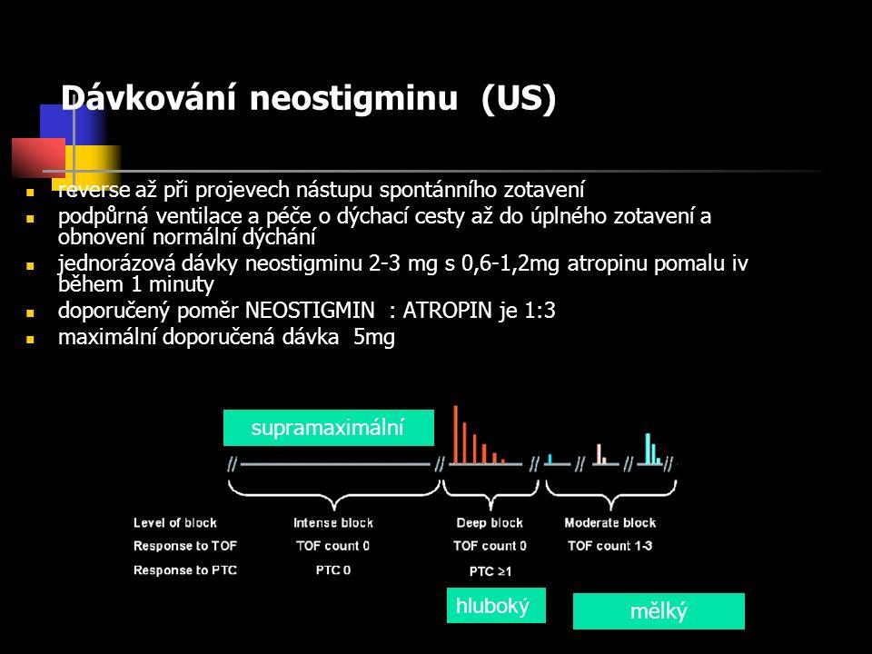 Dávkování neostigminu (US) reverse až při projevech nástupu spontánního zotavení podpůrná ventilace a péče o dýchací cesty až do úplného zotavení a obnovení normální dýchání jednorázová dávky neostigminu 2-3 mg s 0,6-1,2mg atropinu pomalu iv během 1 minuty doporučený poměr NEOSTIGMIN : ATROPIN je 1:3 maximální doporučená dávka 5mg supramaximální mělký hluboký