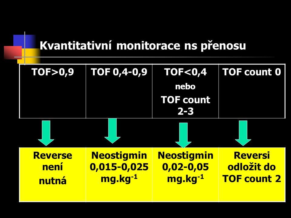 Kvantitativní monitorace ns přenosu TOF>0,9TOF 0,4-0,9TOF<0,4 nebo TOF count 2-3 TOF count 0 Reverse není nutná Neostigmin 0,015-0,025 mg.kg -1 Neostigmin 0,02-0,05 mg.kg -1 Reversi odložit do TOF count 2