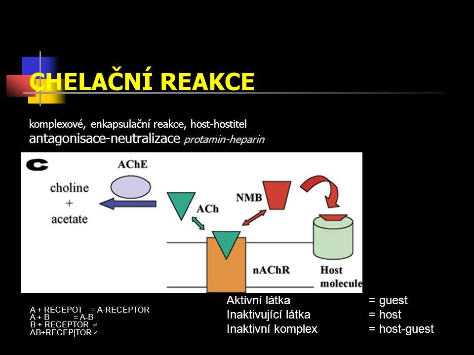 CHELAČNÍ REAKCE komplexové, enkapsulační reakce, host-hostitel antagonisace-neutralizace protamin-heparin Aktivní látka = guest Inaktivující látka= host Inaktivní komplex = host-guest A + RECEPOT = A-RECEPTOR A + B = A-B B + RECEPTOR  AB+RECEP|TOR 