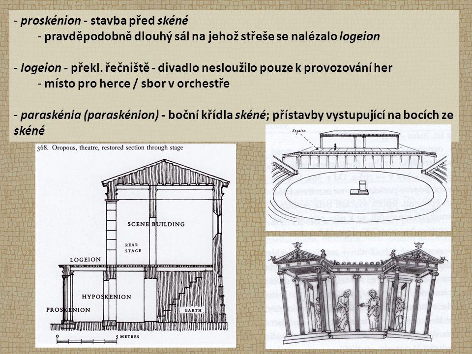 - proskénion - stavba před skéné - pravděpodobně dlouhý sál na jehož střeše se nalézalo logeion - logeion - překl. řečniště - divadlo nesloužilo pouze