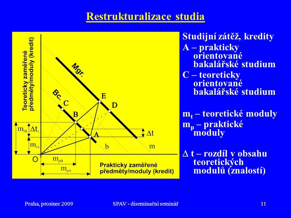 Praha, prosinec 2009SPAV - diseminační seminář11 Restrukturalizace studia Studijní zátěž, kredity A – prakticky orientované bakalářské studium C – teo