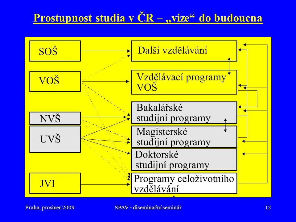 """Praha, prosinec 2009SPAV - diseminační seminář12 Prostupnost studia v ČR – """"vize"""" do budoucna"""