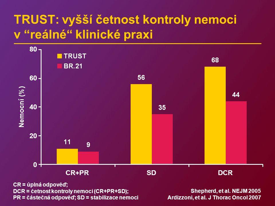 TRUST: vyšší četnost kontroly nemoci v reálné klinické praxi CR = úplná odpověď; DCR = četnost kontroly nemoci (CR+PR+SD); PR = částečná odpověď; SD = stabilizace nemoci Nemocní (%) 80 60 40 20 0 CR+PRSDDCR Shepherd, et al.