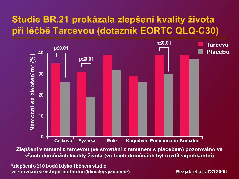 Studie BR.21 prokázala zlepšení kvality života při léčbě Tarcevou (dotazník EORTC QLQ-C30) Bezjak, et al.