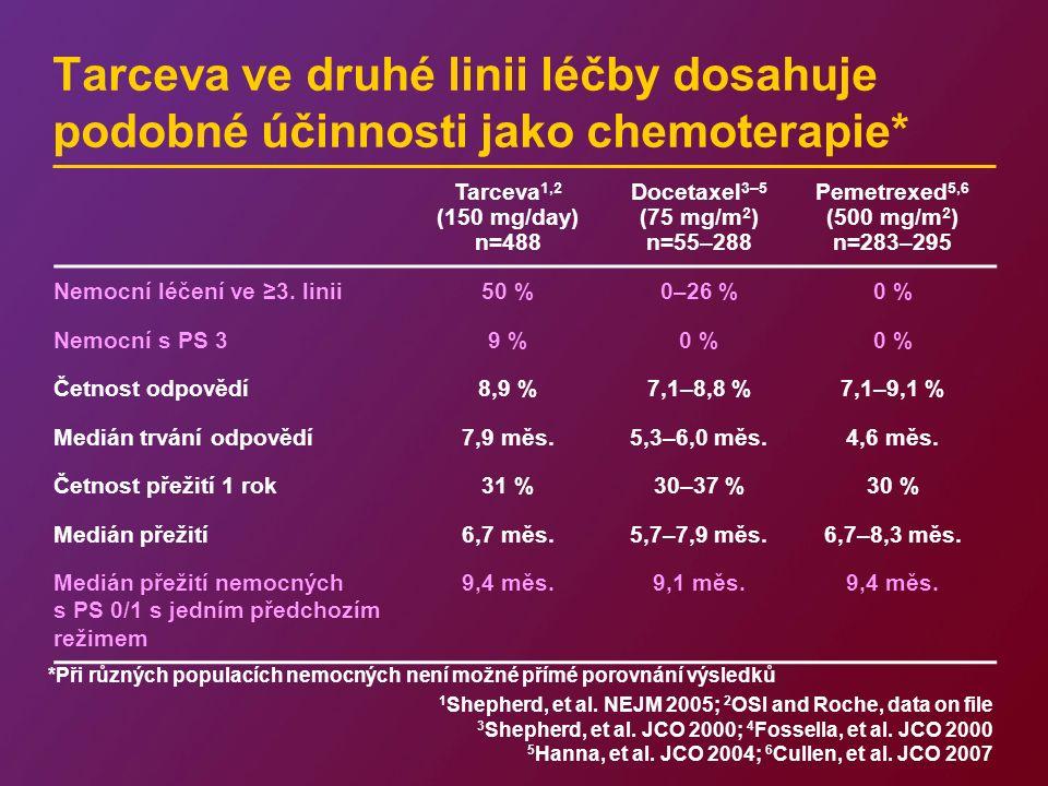 Tarceva 1,2 (150 mg/day) n=488 Docetaxel 3–5 (75 mg/m 2 ) n=55–288 Pemetrexed 5,6 (500 mg/m 2 ) n=283–295 Nemocní léčení ve ≥3.