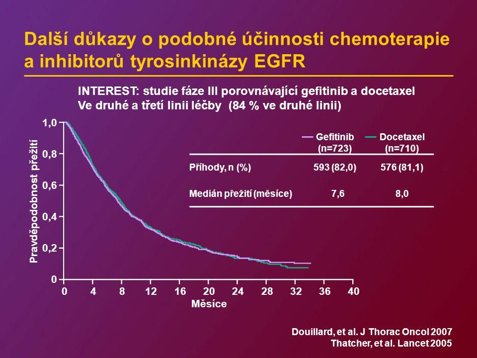 Další důkazy o podobné účinnosti chemoterapie a inhibitorů tyrosinkinázy EGFR Gefitinib (n=723) Docetaxel (n=710) Příhody, n (%)593 (82,0)576 (81,1) Medián přežití (měsíce)7,68,0 0481216202428323640 Měsíce 1,0 0,8 0,6 0,4 0,2 0 Pravděpodobnost přežití Douillard, et al.