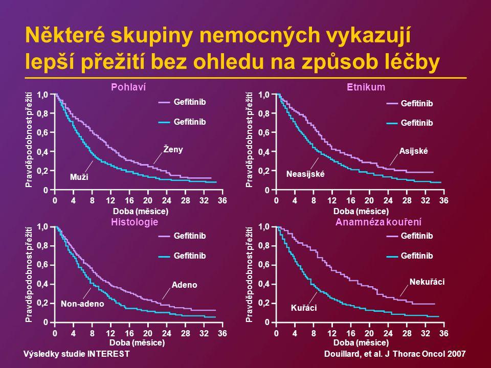 Pravděpodobnost přežití 04812162024283236 Doba (měsíce) Pohlaví Histologie Etnikum Anamnéza kouření 04812162024283236 1,0 0,8 0,6 0,4 0,2 0 1,0 0,8 0,6 0,4 0,2 0 1,0 0,8 0,6 0,4 0,2 0 1,0 0,8 0,6 0,4 0,2 0 Nekuřáci Kuřáci Adeno Non-adeno Asijské Neasijské Ženy Muži Gefitinib Některé skupiny nemocných vykazují lepší přežití bez ohledu na způsob léčby Douillard, et al.