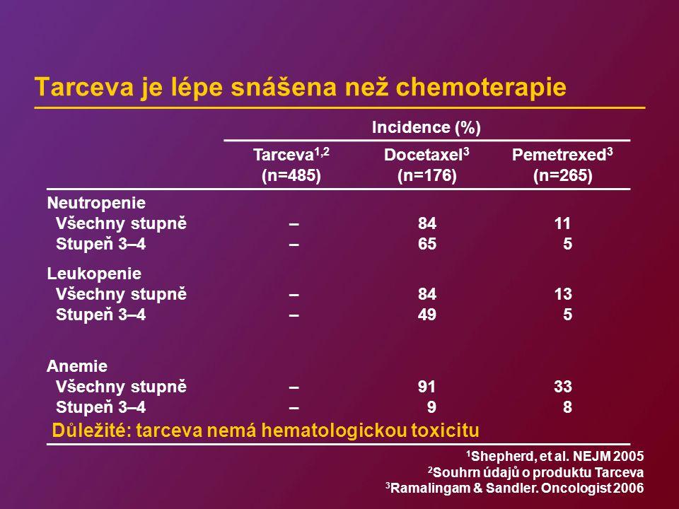 Tarceva je lépe snášena než chemoterapie Incidence (%) Tarceva 1,2 (n=485) Docetaxel 3 (n=176) Pemetrexed 3 (n=265) Neutropenie Všechny stupně Stupeň 3–4 – 84 65 11 5 Leukopenie Všechny stupně Stupeň 3–4 – 84 49 13 5 Anemie Všechny stupně Stupeň 3–4 – 91 9 33 8 1 Shepherd, et al.