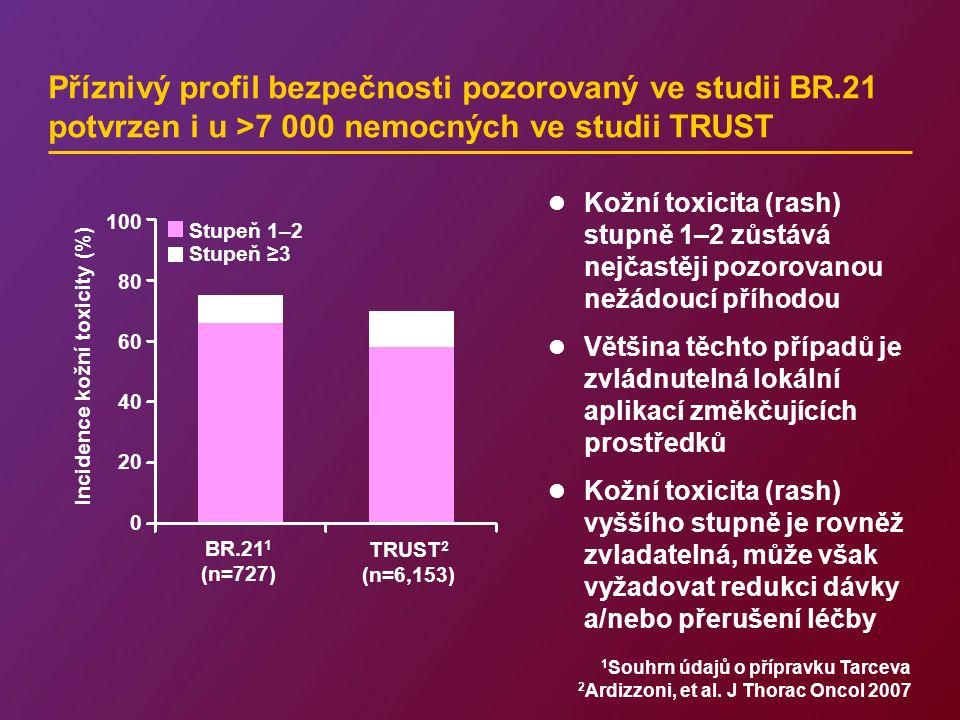 Příznivý profil bezpečnosti pozorovaný ve studii BR.21 potvrzen i u >7 000 nemocných ve studii TRUST 1 Souhrn údajů o přípravku Tarceva 2 Ardizzoni, et al.
