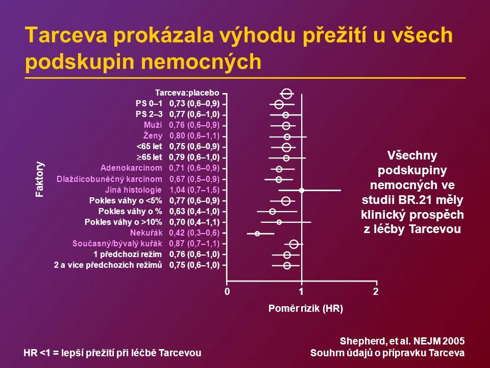 Tarceva prokázala výhodu přežití u všech podskupin nemocných HR <1 = lepší přežití při léčbě Tarcevou Tarceva:placebo PS 0–1 0,73 (0,6–0,9) PS 2–3 0,77 (0,6–1,0) Muži 0,76 (0,6–0,9) Ženy 0,80 (0,6–1,1) <65 let 0,75 (0,6–0,9)  65 let 0,79 (0,6–1,0) Adenokarcinom 0,71 (0,6–0,9) Dlaždicobuněčný karcinom 0,67 (0,5–0,9) Jiná histologie 1,04 (0,7–1,5) Pokles váhy o <5% 0,77 (0,6–0,9) Pokles váhy o % 0,63 (0,4–1,0) Pokles váhy o >10% 0,70 (0,4–1,1) Nekuřák 0,42 (0,3–0,6) Současný/bývalý kuřák 0,87 (0,7–1,1) 1 předchozí režim 0,76 (0,6–1,0) 2 a více předchozích režimů 0,75 (0,6–1,0) 012012 Poměr rizik (HR) Faktory Shepherd, et al.