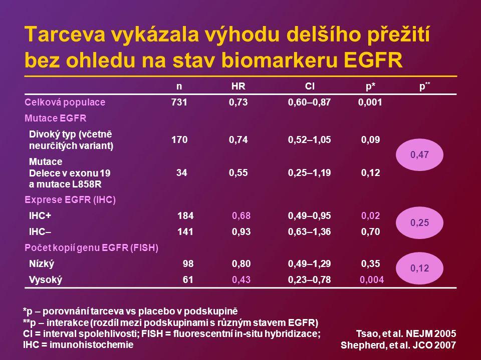 nHRCIp*p ** Celková populace7310,730,60–0,870,001 Mutace EGFR Divoký typ (včetně neurčitých variant) 1700,740,52–1,050,09 Mutace Delece v exonu 19 a mutace L858R 340,550,25–1,190,12 Exprese EGFR (IHC) IHC+1840,680,49–0,950,02 IHC–1410,930,63–1,360,70 Počet kopií genu EGFR (FISH) Nízký980,800,49–1,290,35 Vysoký610,430,23–0,78 0,004 0,12 0,25 0,47 Tarceva vykázala výhodu delšího přežití bez ohledu na stav biomarkeru EGFR *p – porovnání tarceva vs placebo v podskupině **p – interakce (rozdíl mezi podskupinami s různým stavem EGFR) CI = interval spolehlivosti; FISH = fluorescentní in-situ hybridizace; IHC = imunohistochemie Tsao, et al.