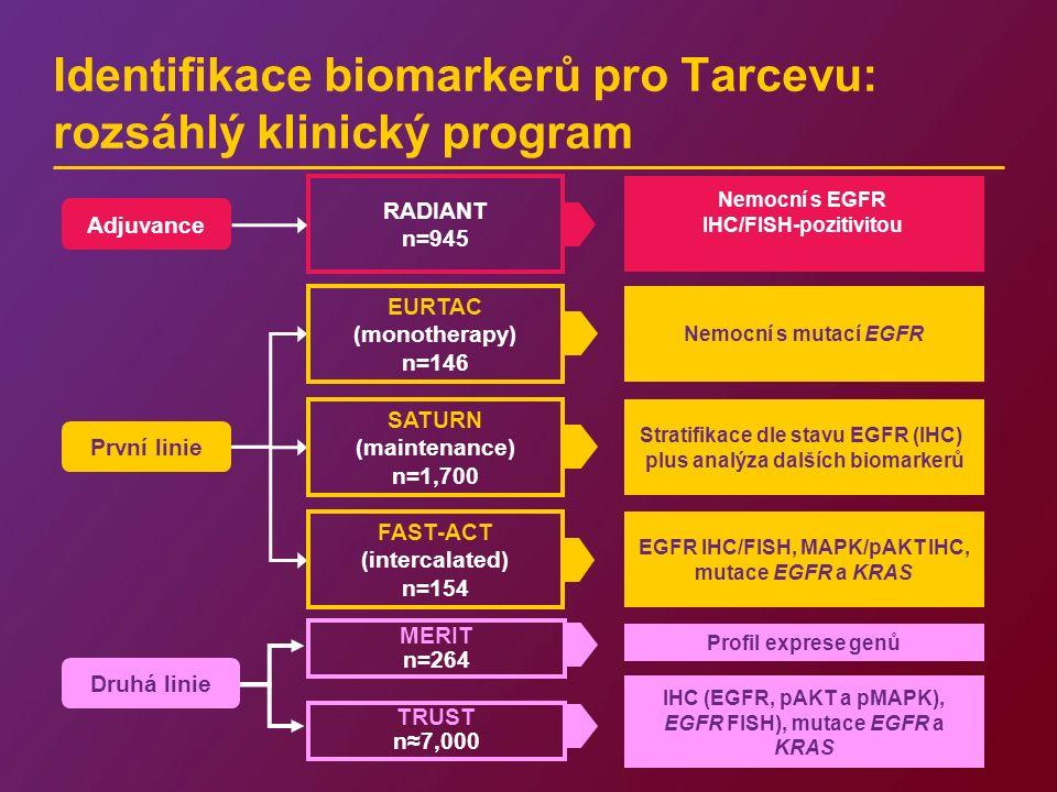 Identifikace biomarkerů pro Tarcevu: rozsáhlý klinický program Druhá linie MERIT n=264 Profil exprese genů TRUST n≈7,000 IHC (EGFR, pAKT a pMAPK), EGFR FISH), mutace EGFR a KRAS Adjuvance RADIANT n=945 Nemocní s EGFR IHC/FISH-pozitivitou EURTAC (monotherapy) n=146 Nemocní s mutací EGFR Stratifikace dle stavu EGFR (IHC) plus analýza dalších biomarkerů FAST-ACT (intercalated) n=154 EGFR IHC/FISH, MAPK/pAKT IHC, mutace EGFR a KRAS První linie SATURN (maintenance) n=1,700