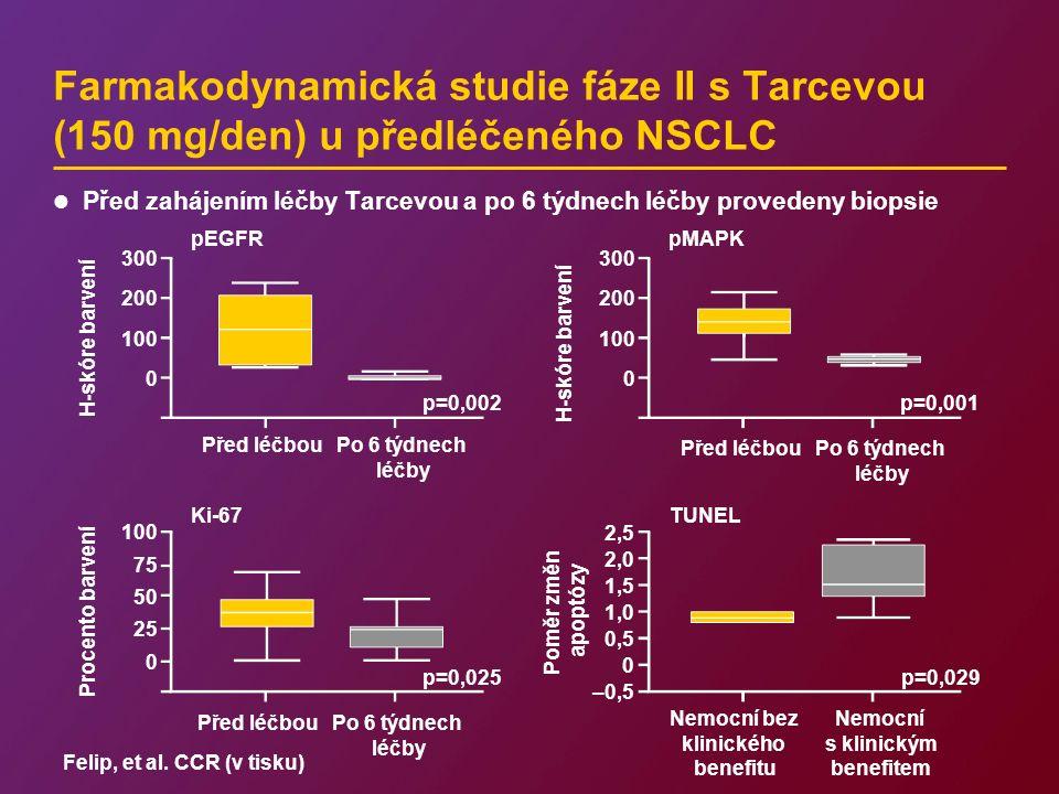 Farmakodynamická studie fáze II s Tarcevou (150 mg/den) u předléčeného NSCLC 300 200 100 0 H-skóre barvení p=0,002 Před léčbouPo 6 týdnech léčby 100 75 50 25 0 Procento barvení p=0,025 pEGFR Ki-67 300 200 100 0 p=0,001 pMAPK 2,5 2,0 1,5 1,0 0,5 0 –0,5 Poměr změn apoptózy p=0,029 Nemocní bez klinického benefitu Nemocní s klinickým benefitem TUNEL Před zahájením léčby Tarcevou a po 6 týdnech léčby provedeny biopsie Felip, et al.