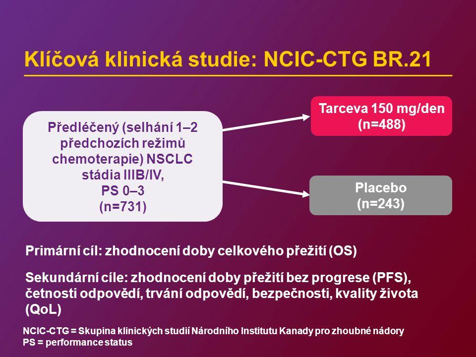 Klíčová klinická studie: NCIC-CTG BR.21 NCIC-CTG = Skupina klinických studií Národního Institutu Kanady pro zhoubné nádory PS = performance status Předléčený (selhání 1–2 předchozích režimů chemoterapie) NSCLC stádia IIIB/IV, PS 0–3 (n=731) Tarceva 150 mg/den (n=488) Placebo (n=243) Primární cíl: zhodnocení doby celkového přežití (OS) Sekundární cíle: zhodnocení doby přežití bez progrese (PFS), četnosti odpovědí, trvání odpovědí, bezpečnosti, kvality života (QoL)