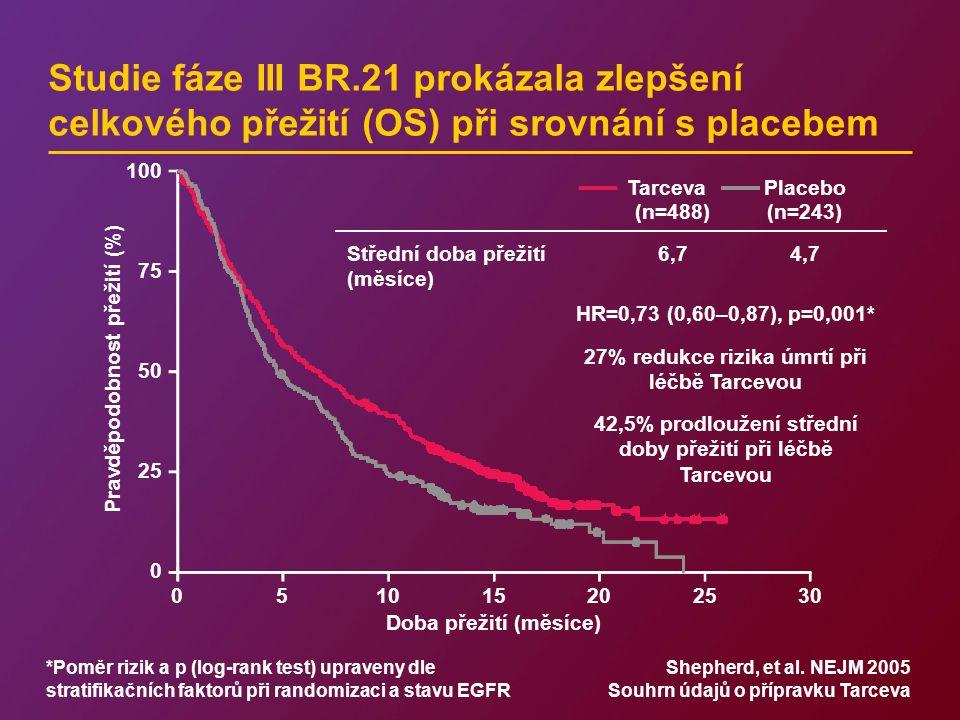Studie fáze III BR.21 prokázala zlepšení celkového přežití (OS) při srovnání s placebem *Poměr rizik a p (log-rank test) upraveny dle stratifikačních faktorů při randomizaci a stavu EGFR Shepherd, et al.