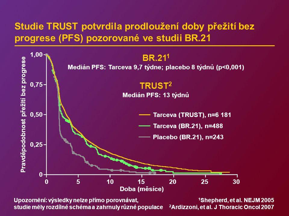 Studie TRUST potvrdila prodloužení doby přežití bez progrese (PFS) pozorované ve studii BR.21 Tarceva (BR.21), n=488 Placebo (BR.21), n=243 Medián PFS: Tarceva 9,7 týdne; placebo 8 týdnů (p<0,001) Pravděpodobnost přežití bez progrese 1,00 0,75 0,50 0,25 0 051015202530 Doba (měsíce) BR.21 1 Medián PFS: 13 týdnů TRUST 2 Tarceva (TRUST), n=6 181 Upozornění: výsledky nelze přímo porovnávat, studie měly rozdílné schéma a zahrnuly různé populace 1 Shepherd, et al.