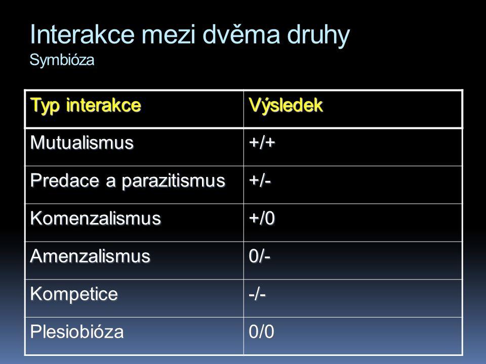Interakce mezi dvěma druhy Symbióza Typ interakce Výsledek Mutualismus+/+ Predace a parazitismus +/- Komenzalismus+/0 Amenzalismus0/- Kompetice-/- Plesiobióza0/0