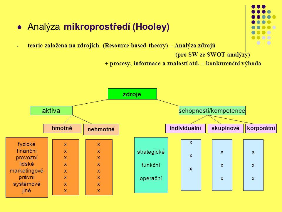 Analýza mikroprostředí (Hooley) - teorie založena na zdrojích (Resource-based theory) – Analýza zdrojů (pro SW ze SWOT analýzy) + procesy, informace a znalostí atd.