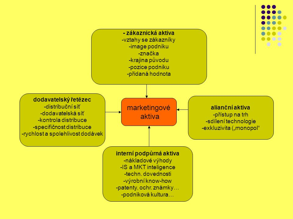 marketingové aktiva - zákaznická aktiva -vztahy se zákazníky -image podniku -značka -krajina původu -pozice podniku -přidaná hodnota dodavatelský řetězec -distribuční síť -dodavatelská síť -kontrola distribuce -specifičnost distribuce -rychlost a spolehlivost dodávek interní podpůrná aktiva -nákladové výhody -IS a MKT inteligence -techn.