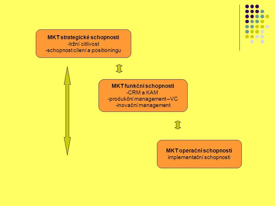 MKT strategické schopnosti -tržní citlivost -schopnost cílení a positioningu MKT funkční schopnosti -CRM a KAM -produkční management –VC -inovační man