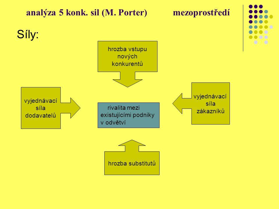 analýza 5 konk. sil (M. Porter) mezoprostředí Síly: rivalita mezi existujícími podniky v odvětví vyjednávací síla dodavatelů hrozba vstupu nových konk