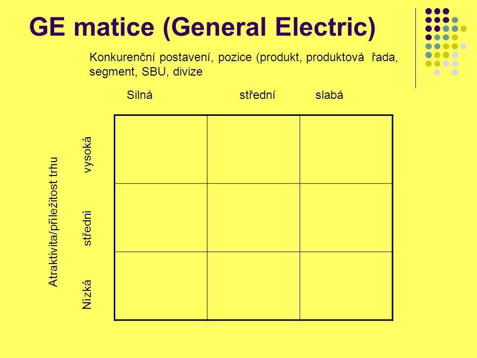 GE matice (General Electric) Konkurenční postavení, pozice (produkt, produktová řada, segment, SBU, divize Silná střední slabá Atraktivita/příležitost trhu Nízká střední vysoká