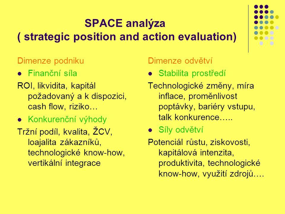 SPACE analýza ( strategic position and action evaluation) Dimenze podniku Finanční síla ROI, likvidita, kapitál požadovaný a k dispozici, cash flow, riziko… Konkurenční výhody Tržní podíl, kvalita, ŽCV, loajalita zákazníků, technologické know-how, vertikální integrace Dimenze odvětví Stabilita prostředí Technologické změny, míra inflace, proměnlivost poptávky, bariéry vstupu, talk konkurence…..